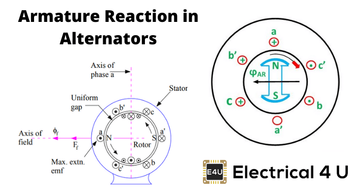 Armature Reaction In Alternators