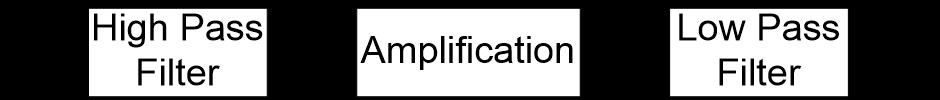 Block Diagram of Active Band Pass Filter