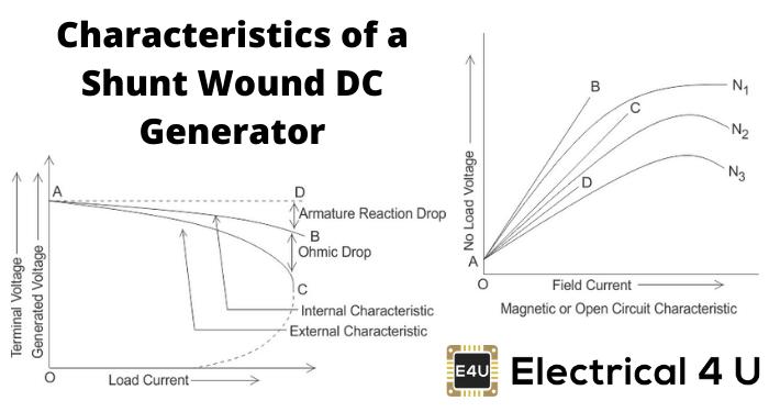Characteristics Of A Shunt Wound Dc Generator