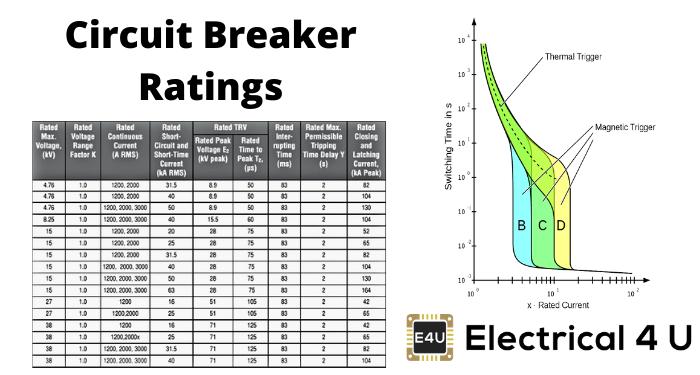 Circuit Breaker Ratings