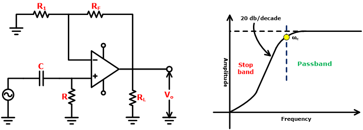 Circuit Diagram and Frequency Response of Butterworth Filter