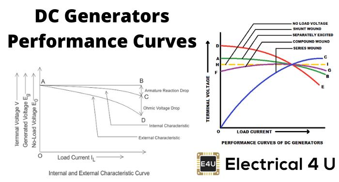 Dc Generators Performance Curves