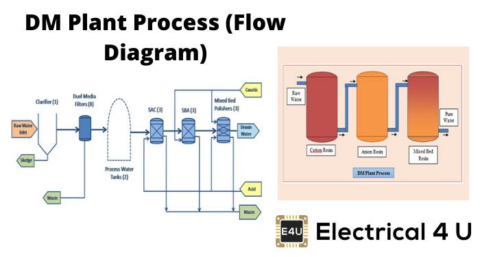 Dm Plant Process (flow Diagram)