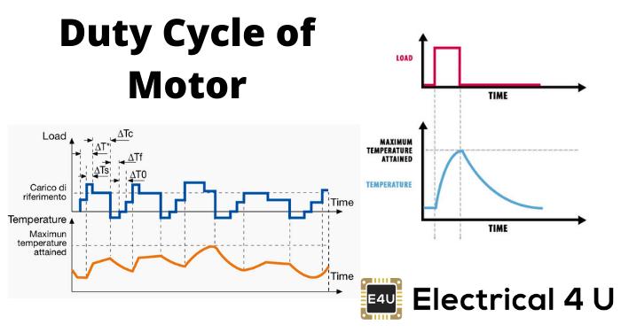 Duty Cycle Of Motor