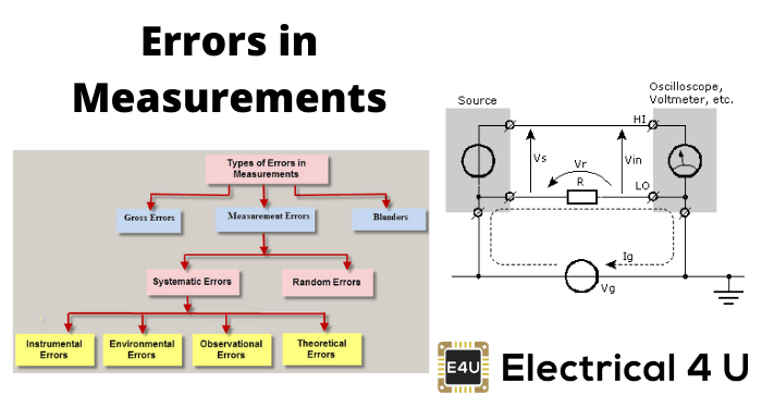 Errors In Measurements