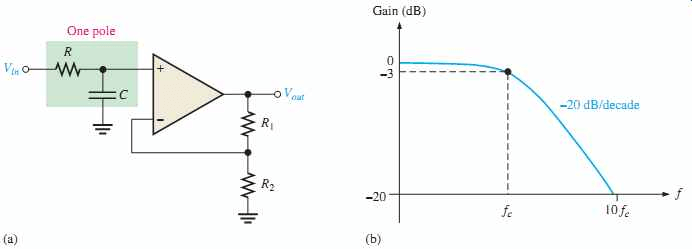 First -Order -Active- Low -Pass -Filter -with -frequency -response