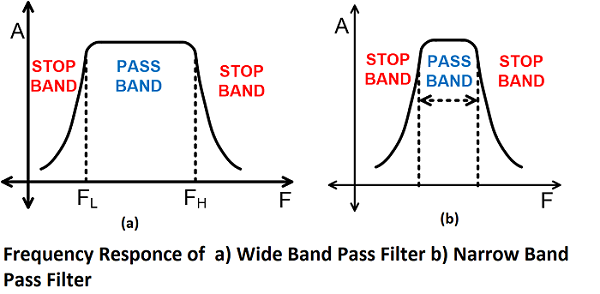 Frequency Response of Wide Band Pass and Narrow Band Pass Filter