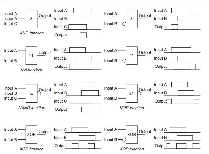 Functional block programming