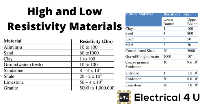 High And Low Resistivity Materials