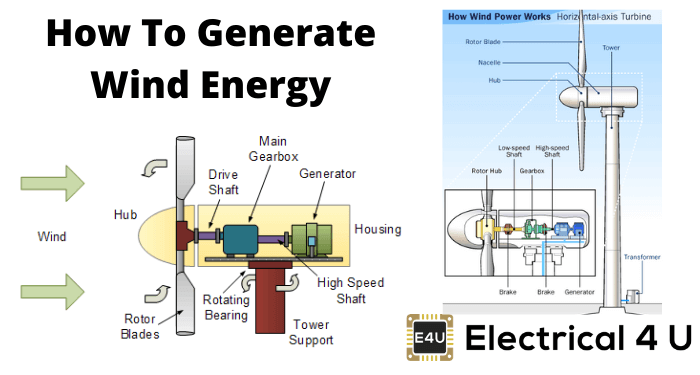 How To Generate Wind Energy