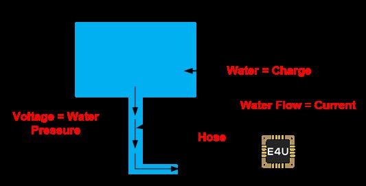Hydraulic Analogy 2