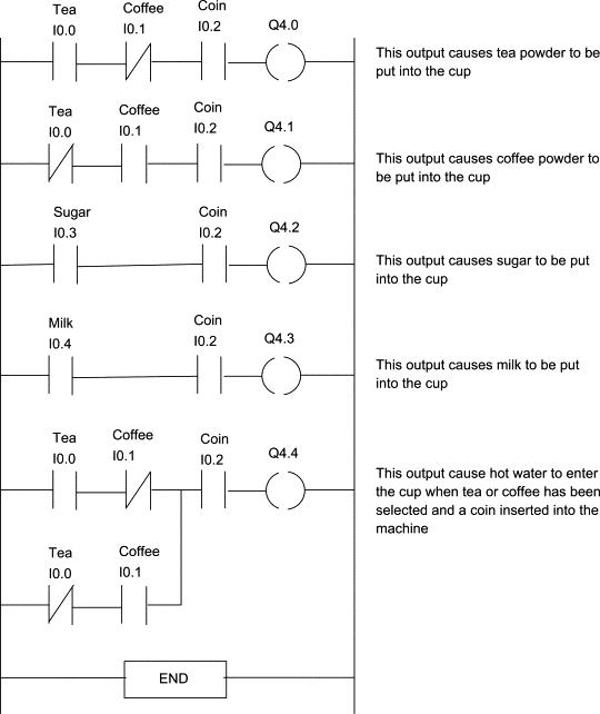 Ladder Logic for Drinking Machine