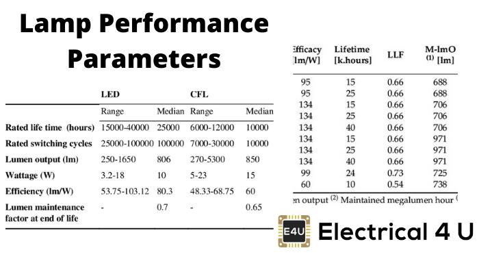 Lamp Performance Parameters