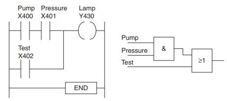 PLC Program to Test Glowing of Lamp