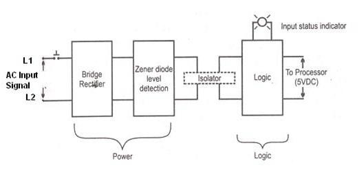 PLC Input Module