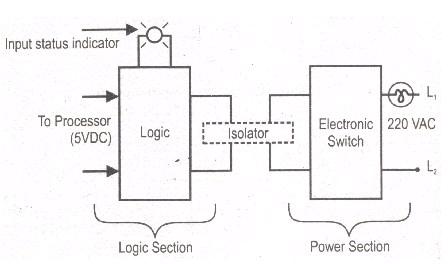 PLC Output Module