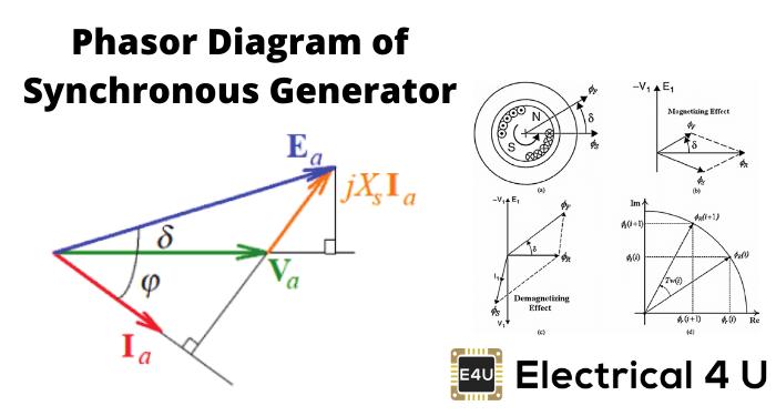Phasor Diagram Of Synchronous Generator