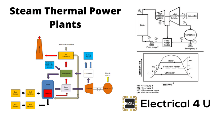Steam Thermal Power Plants