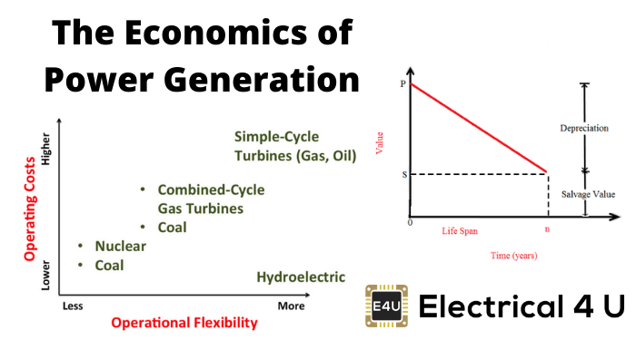 The Economics Of Power Generation