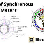 Types of Synchronous Motor