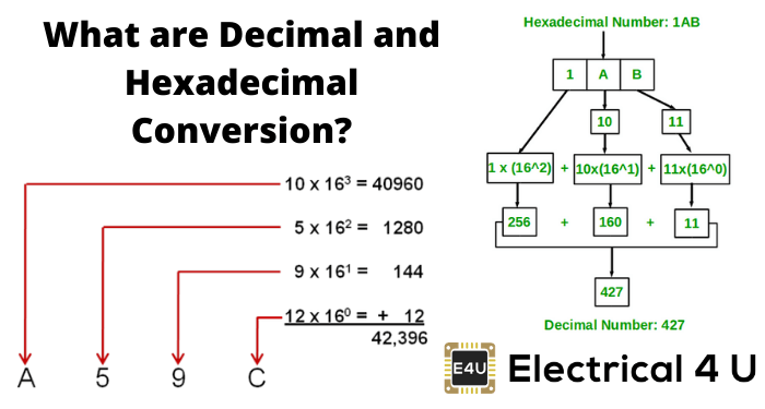 What Are Decimal And Hexadecimal Conversion