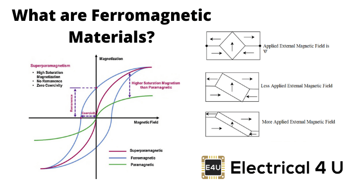 What Are Ferromagnetic Materials