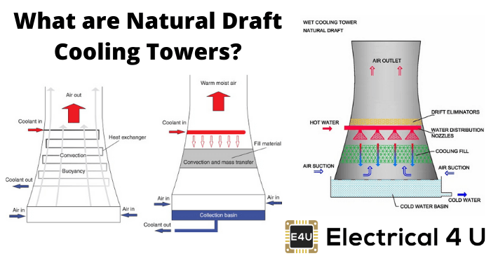 What Are Natural Draft Cooling Towers