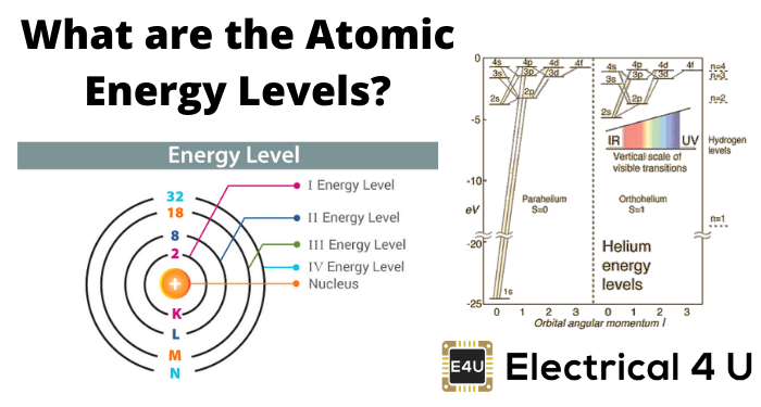 What Are The Atomic Energy Levels