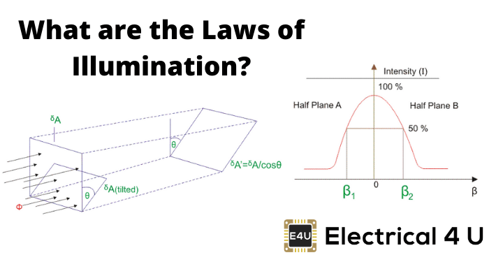 What Are The Laws Of Illumination