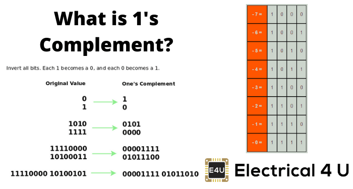 What Is 1′s Complement