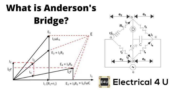 What Is Anderson′s Bridge