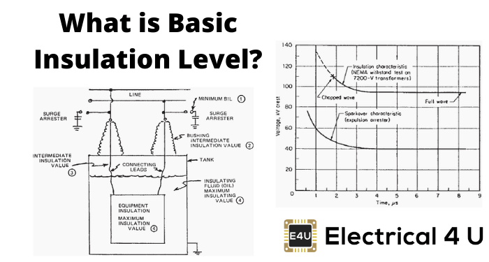 What Is Basic Insulation Level