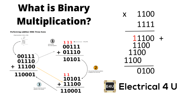What Is Binary Multiplication