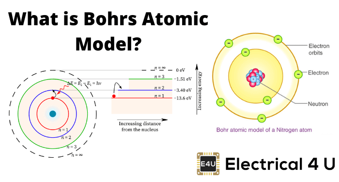 What Is Bohrs Atomic Model