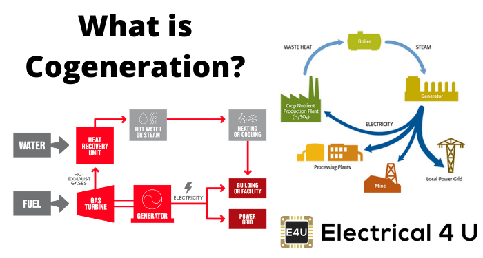 What Is Cogeneration