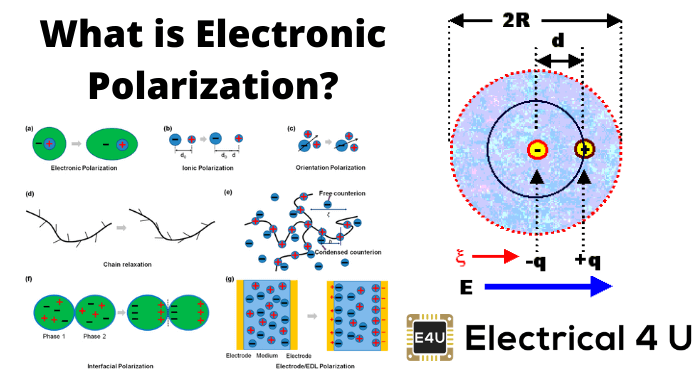 What Is Electronic Polarization