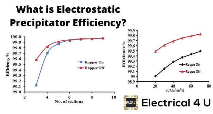What Is Electrostatic Precipitator Efficiency