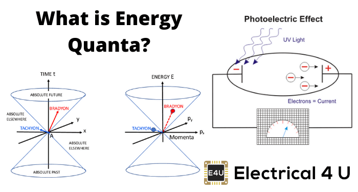 What Is Energy Quanta