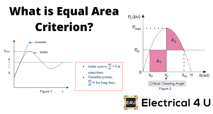 What Is Equal Area Criterion