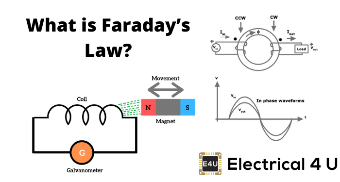 What Is Faraday's Law