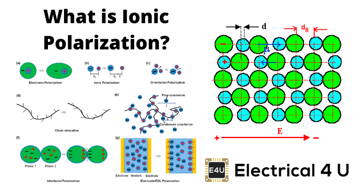 What Is Ionic Polarization