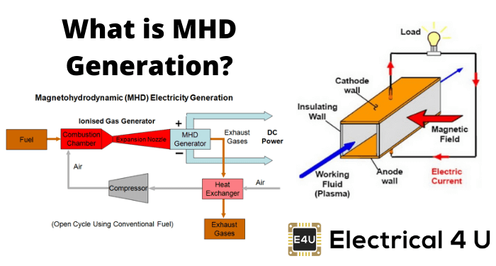 What Is Mhd Generation
