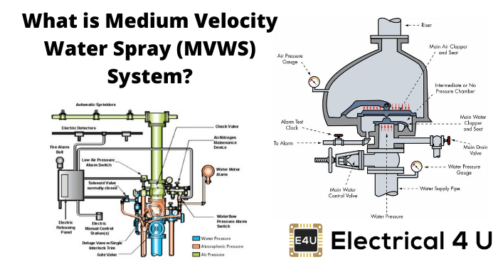 What Is Medium Velocity Water Spray (mvws) System