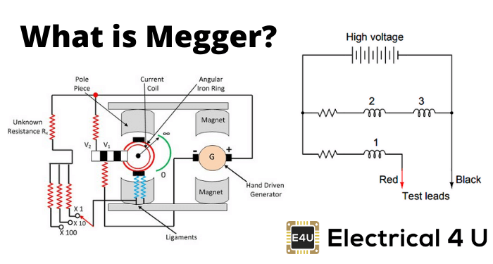 What Is Megger