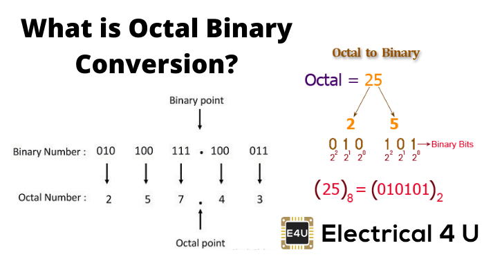 What Is Octal Binary Conversion