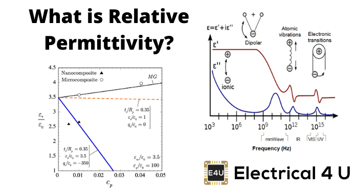 What Is Relative Permittivity