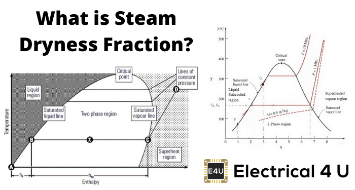 What Is Steam Dryness Fraction