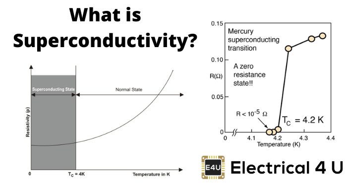 What Is Superconductivity