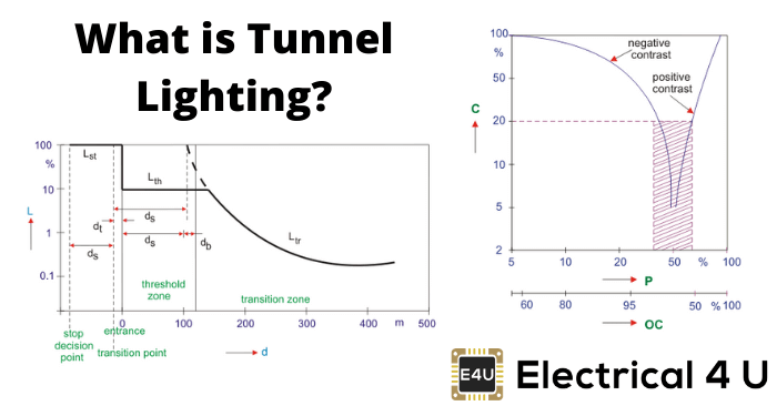 What Is Tunnel Lighting