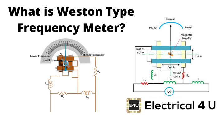 What Is Weston Type Frequency Meter